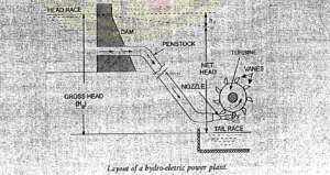 IES MASTER HYDRAULIC MACHINES - Hydro Electric Power Plant Layout