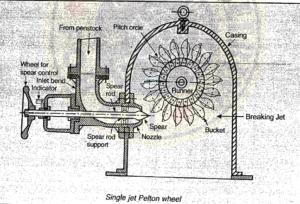 IES MASTER HYDRAULIC MACHINES - Single Jet Pelton Wheel