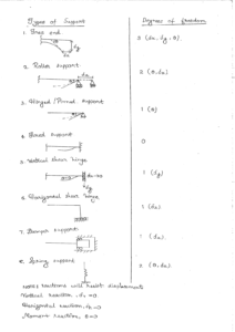 Structural Analysis ACE GATE Handwritten Notes Free Download PDF CivilEnggForAll 4