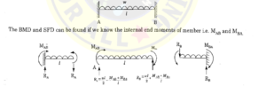 IES Master Structural Analysis - Slope Deflection Method - SFD and BMD Examples