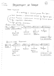 Environmental Engineering ACE GATE Handwritten Notes