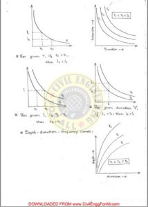 Hydrology ACE Academy GATE Handwritten Notes Free Download PDF CivilEnggForAll 5