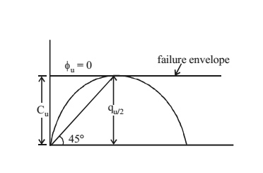 Failure Envelope