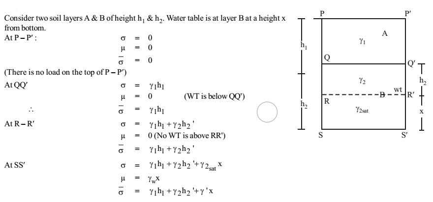 How to find effective stress in any case of datum and water table level - Example