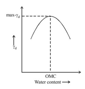 Optimum Moisture Content (OMC)