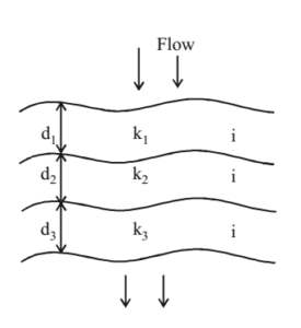 Permability of Stratified Deposit - Flow Perpendicular to Stratification Plane