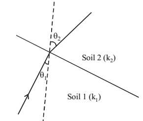 Ratio of permeabilities of Soils