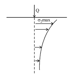 Variation of Vertical stress (In Vertical Direction)